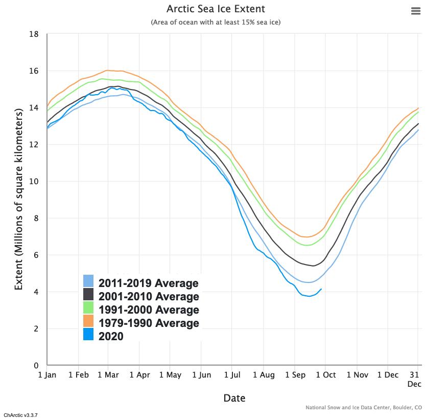 ghiaccio-in-artico-dati