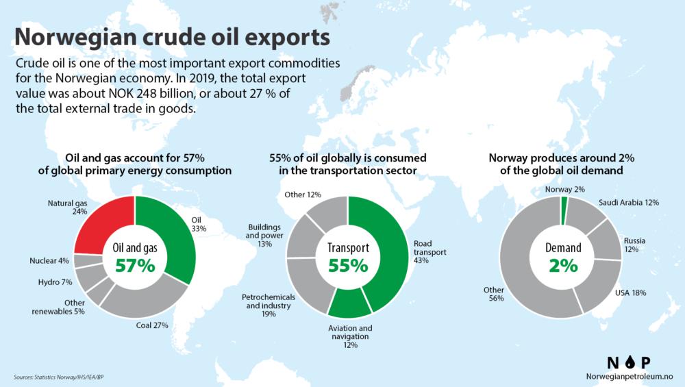 dati-petrolio-norvegia