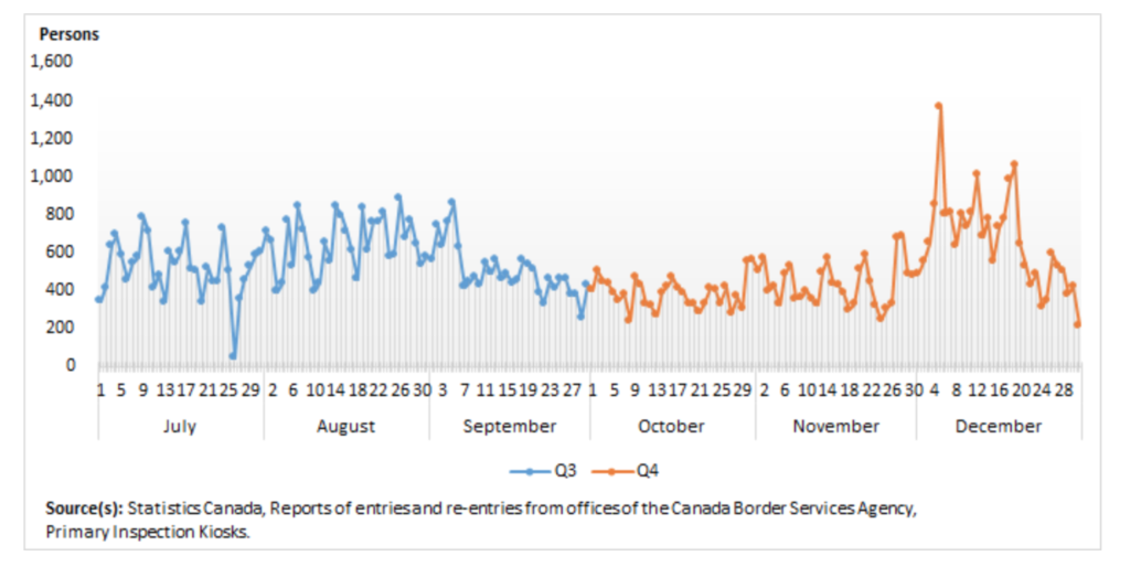 Arrivi intercontinentali in Canada, Q3 e Q4 2020
