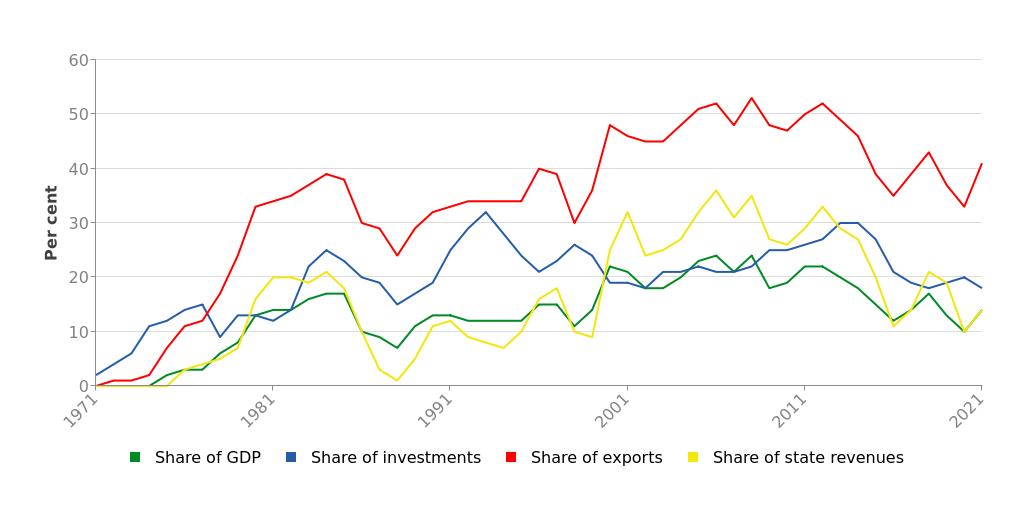 revenues petrolio norvegia