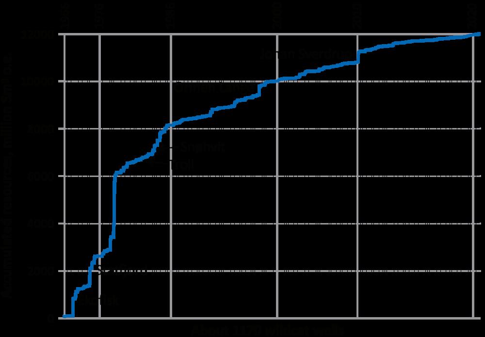risorse petrolio norvegia